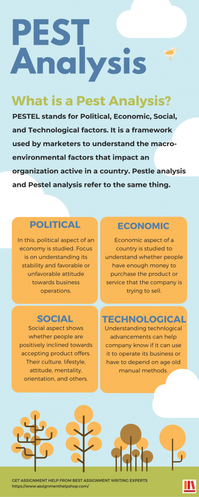 PEST Analysis and pestle analysis definition and explanation