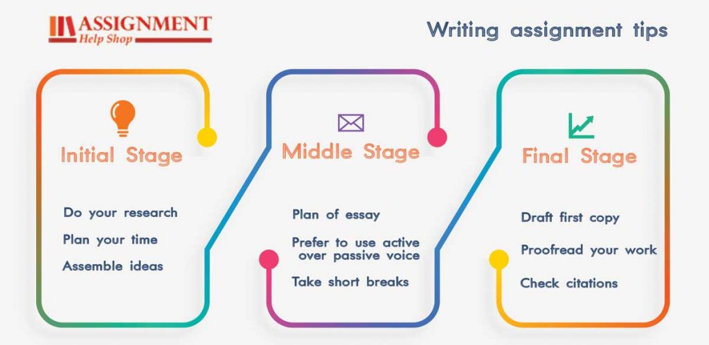 writing assignment tips
